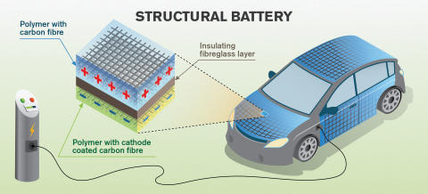 Carbon fibre can store energy in the body of a vehicle