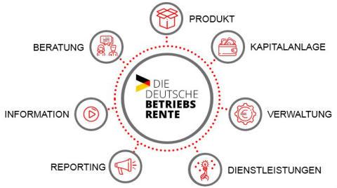 """""""Die Deutsche Betriebsrente"""" ist ab sofort angebotsfähig"""