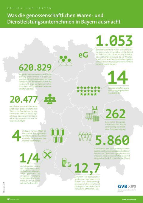 """Übersichtskarte """"Was die genossenschaftlichen Waren- und Dienstleistungsunternehmen in Bayern ausmacht"""""""