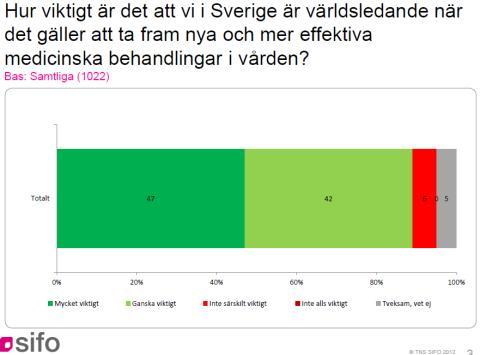 Nio av tio vill att Sverige ska vara världsledande i vården