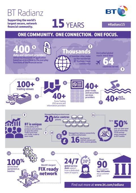 Radianz infographic