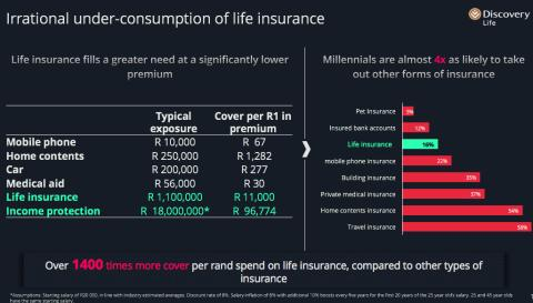 Millennial Insurance Gap - Irrational under-consumption of life insurance