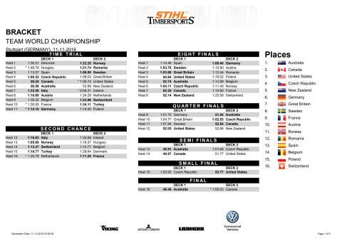 Resultatliste hold, VM STIHL TimbersportS 2016