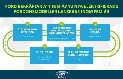 De fem nya elfordonen från Ford som lanseras inom fem år.