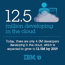 Infographic: 12.5 million developing in the cloud by 2019