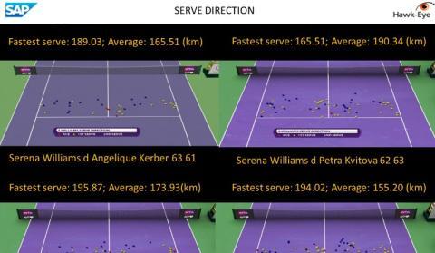 Serena brugte big data-teknologi til at slå Wozniacki