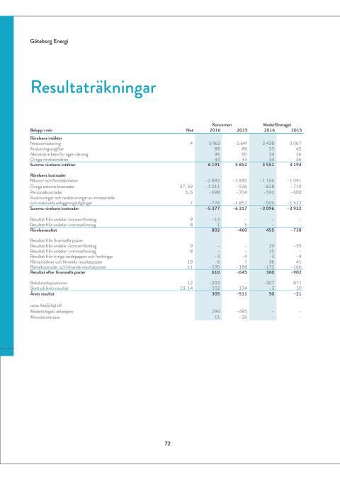 Göteborg Energi resultat och balansräkning 2016