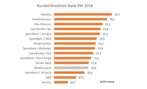 Er det vanskelig å være storbank?