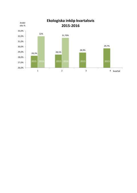 Ekologiskt ökar stort i offentlig sektor!