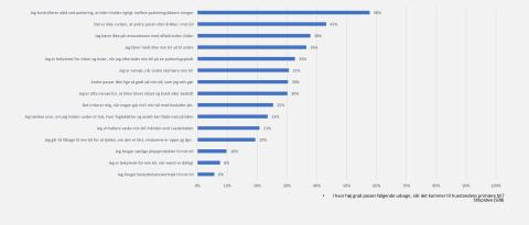 Statistik over danskernes bilsensitivitet