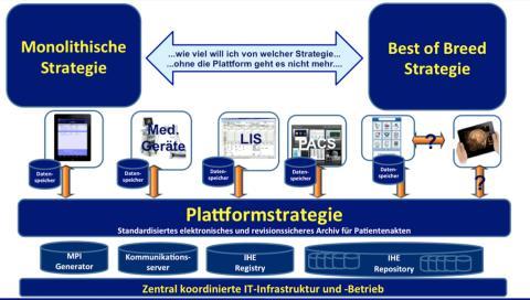 Schulungsveranstaltungen: Alle reden über Plattformstrategien, hier werden die Grundlagen vermittelt: Interoperabilität