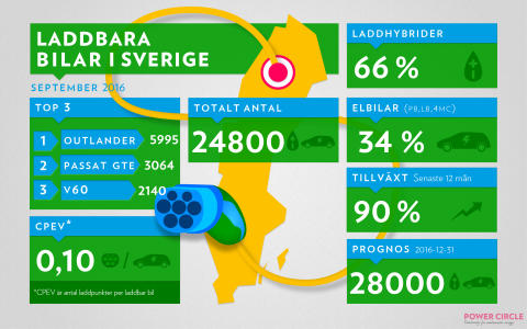 Näst bästa månaden någonsin för laddbart i Sverige