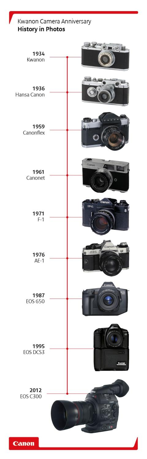 Kwanon anniversary - history in pictures vertical timeline image
