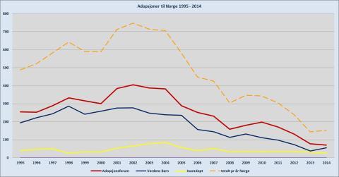 Utenlandsadopsjoner fra 1995-2014