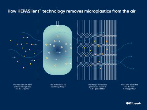 Blueair removes microplastics from the air