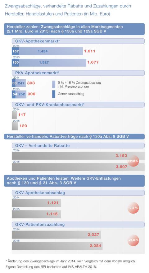 2016-11-07 BPI PM Pharma-Daten_Grafik Zwangsabschlaege verhandelte Rabatte und Zuzahlungen_Seite 68