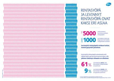 Rintasyöpä ja levinnyt rintasyöpä ovat kaksi eri asiaa