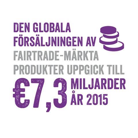 Fortsatt ökad global försäljning av Fairtrade-märkta produkter