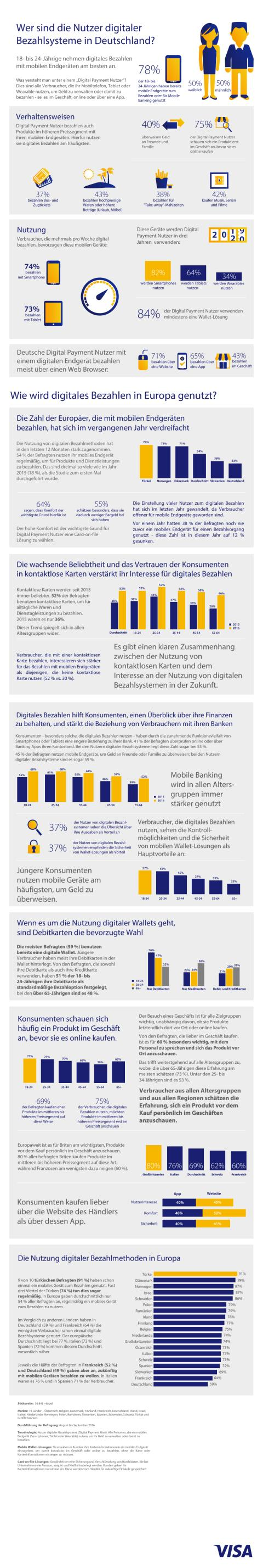 Factsheet: Digital-Payment-Studie von Visa: Digitales Bezahlen immer beliebter