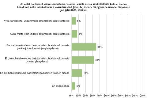 Vain joka seitsemäs valitsee tuotevakuutuksen ostamalleen sähkölaitteelle
