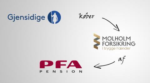 Gjensidige Forsikring køber Mølholm Forsikring af PFA Pension