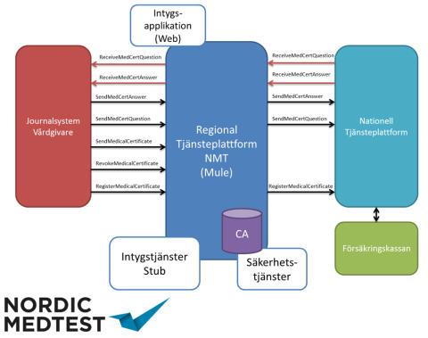 Första nationella e-tjänsten som testats av Nordic MedTest nu i drift