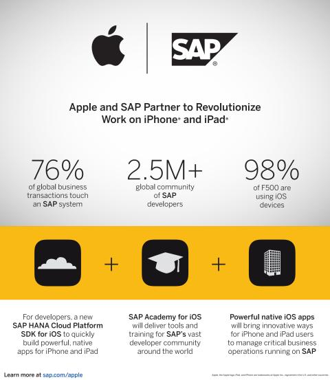 Apple og SAP partner op for at forenkle hvordan man kan arbejde via iPhone og iPad