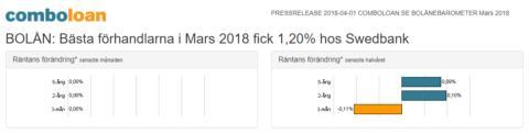 BOLÅN: Bästa förhandlarna i Mars 2018 fick 1,20% hos Swedbank