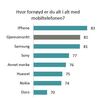 Disse mobiltelefonene er nordmenn mest fornøyde med