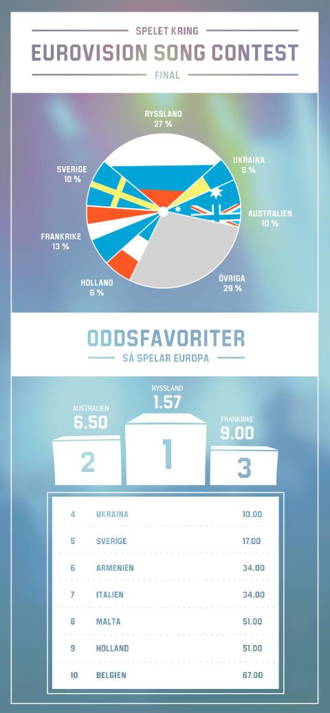 Oddsen på ESC 2016: 10 procent av spelarna tror på Frans