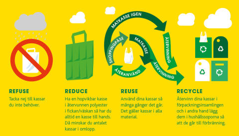 Refuse-Reduce-Reuse-Recycle dina kassar