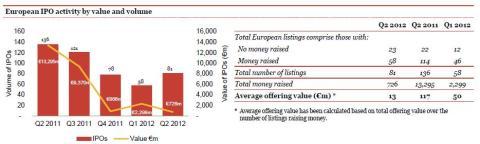 IPO Watch Europe - overblik
