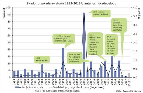 Stormar genom åren 1995-2017