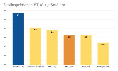 JENSEN grundskola når högst resultat i studiero
