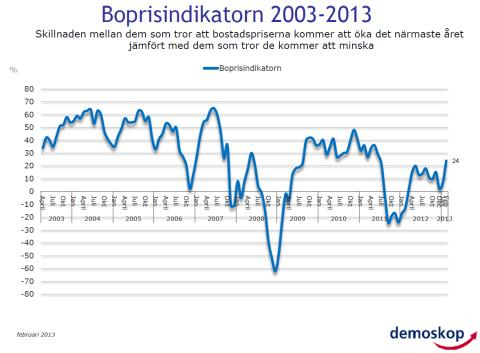 Demoskops boprisindikator för februari 2013