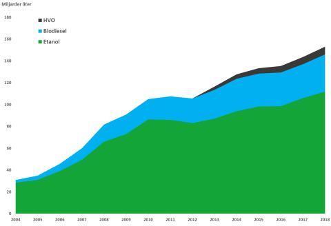 Biodrivmedelsproduktion i världen till och med 2018.