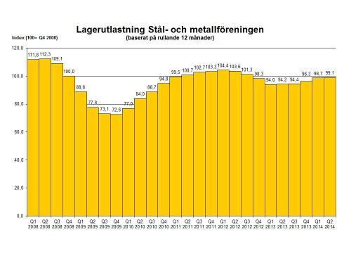 Liten ökning av stålförsäljningen kvartal 2