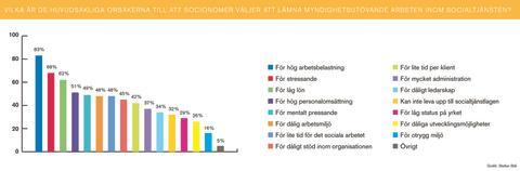 Varför lämnar socionomer myndighetsutövande arbeten inom socialtjänsten?