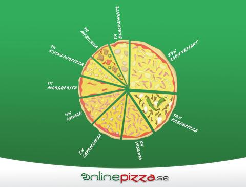 Då äter svensken mer pizza än någon annan dag på året - Här är Norrtäljes favoritpizzor