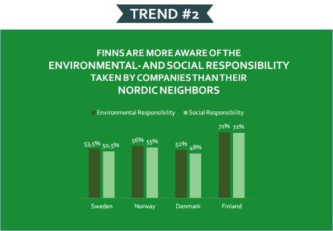 Konsumenter i Finland upplever sig ha mer kännedom om företags ansvarstagande