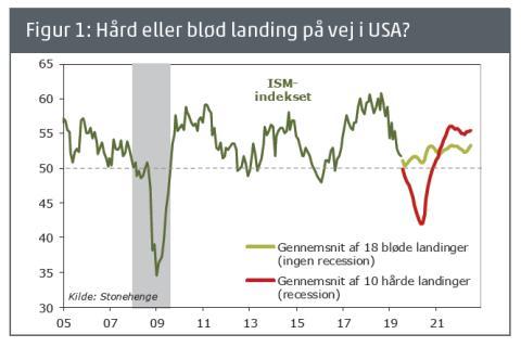 Barometer: Optimistisk aktiemarked, men grund til forsigtighed
