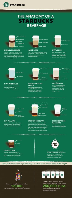 Starbucks drycker