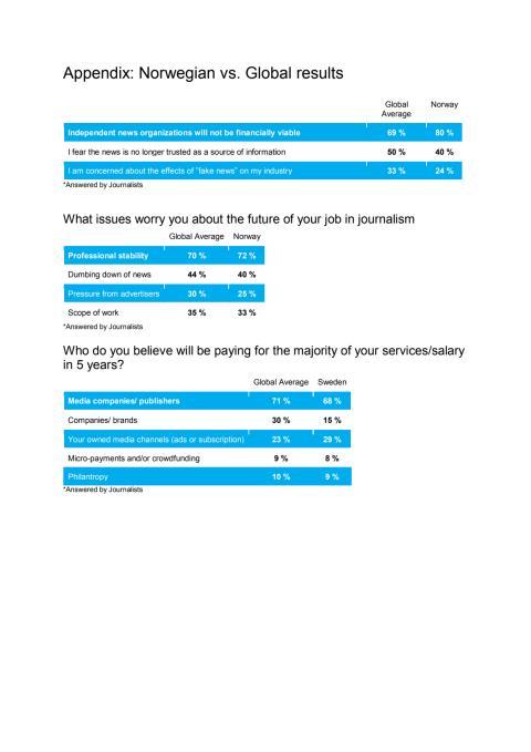 Norske vs. globale resultater  fra journalistundersøkelsen