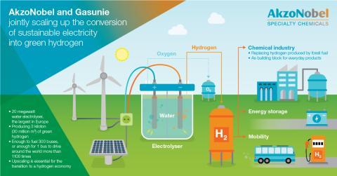 """AkzoNobel und Gasunie wollen Wasser in """"grünen"""" Wasserstoff unter Einsatz nachhaltiger Elektrizität umwandeln"""