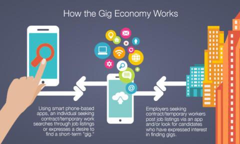 """På väg mot en """"gig-ekonomi""""? Korta uppdrag i apparnas tid"""