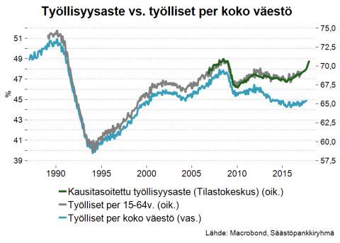 työllisyysaste_vs_työlliset