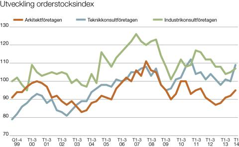 STD-företagen: Investeringssignalen. Orderstocksindex