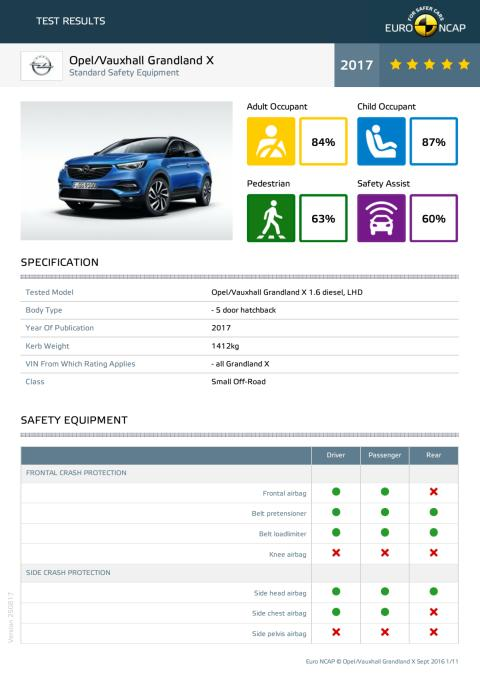 Opel Vauxhall Grandland X - Euro NCAP test datasheet - Sept 2017