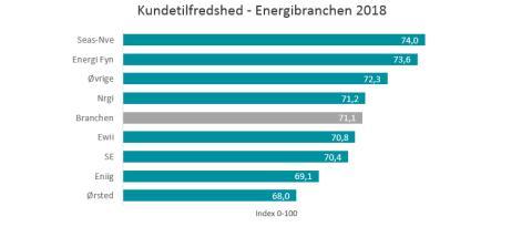 Energi – En branche hvor samfundsansvar bliver stadigt vigtigere