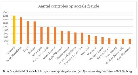 Aantal controles op sociale fraude